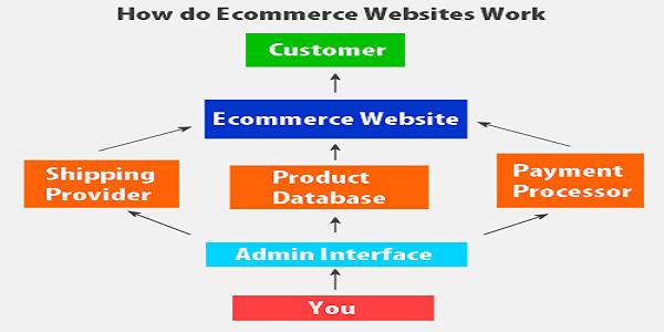 مميزات التجارة الالكترونية